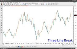Three Line Break